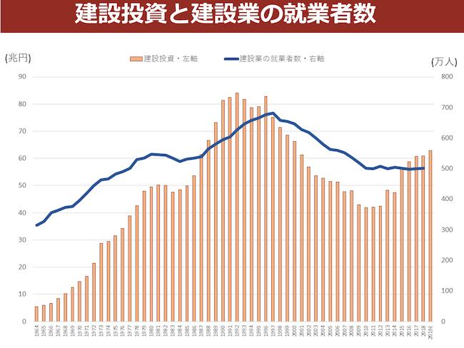 建設投資と建設業の就業者数
