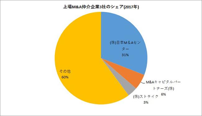 上場M&A仲介企業3社のシェア(2017年)