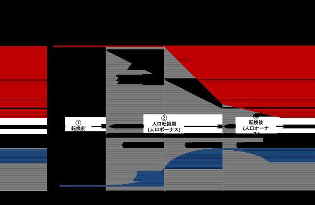 国際人口移動の発生プロセス