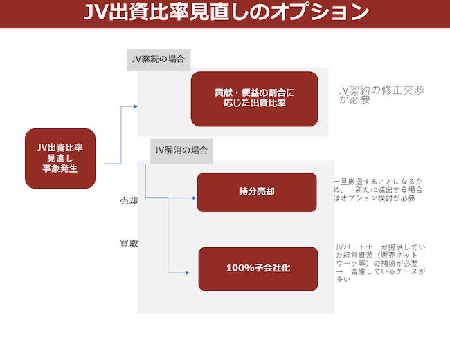 JV出資比率見直しのオプション