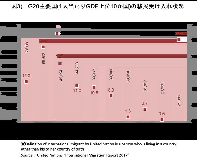 G20主要国の移民受け入れ状況