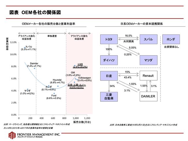 産業財_伝統的サプライヤー_図表