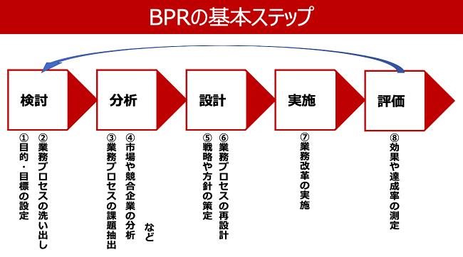 BPRのステップ