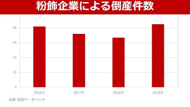 粉飾企業における倒産件数