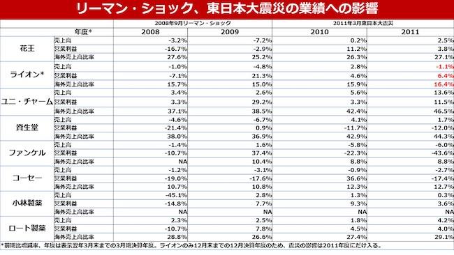 リーマンショック及び東日本大震災後の各社の業績前年比