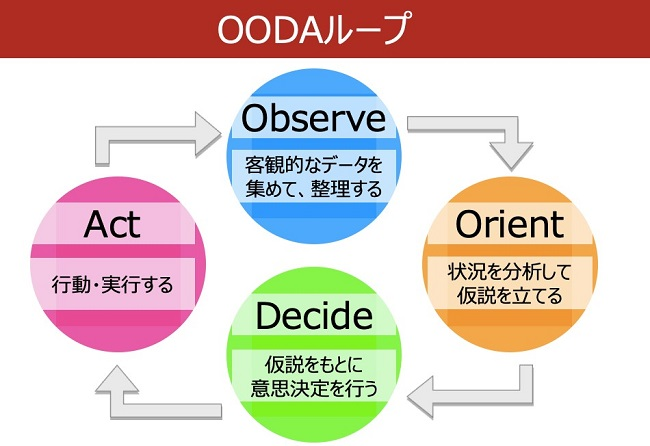 OODAループの図