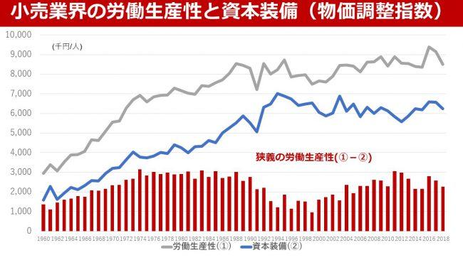 小売業界の労働生産性と資本装備(物価調整指数)