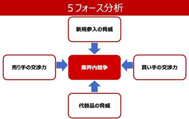 5フォース分析の構造