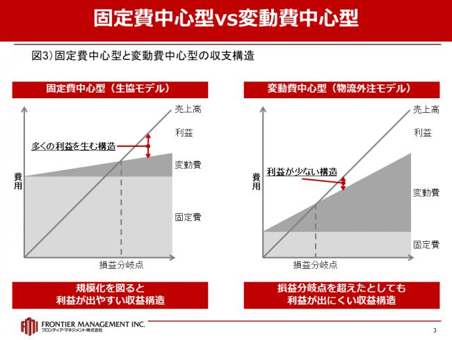 固定費中心型、変動費中心型