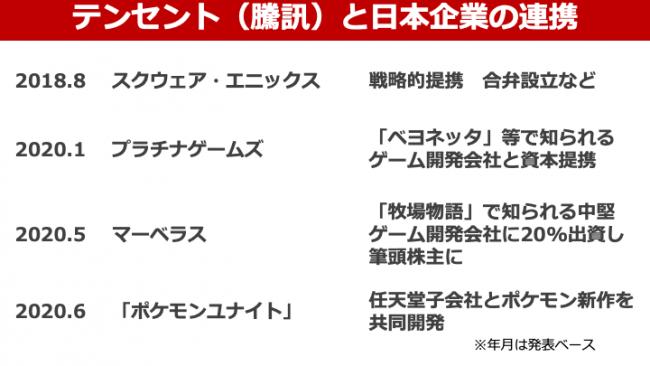 テンセントと日本企業 (1)