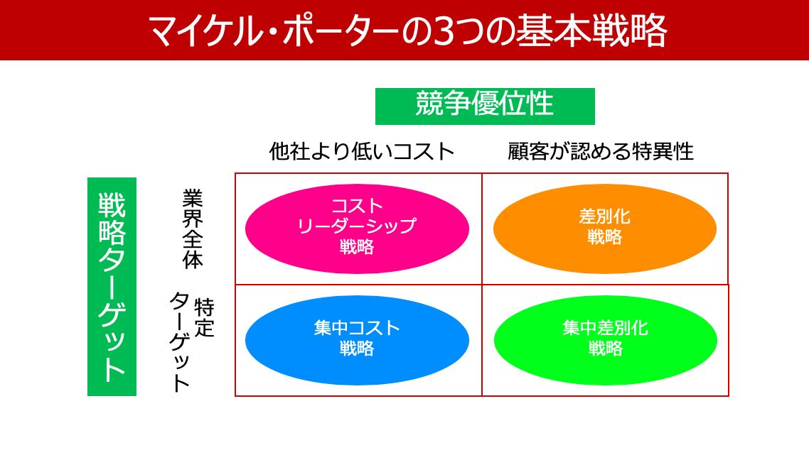 コストリーダーシップ戦略は ポーターの3つの基本戦略のひとつ