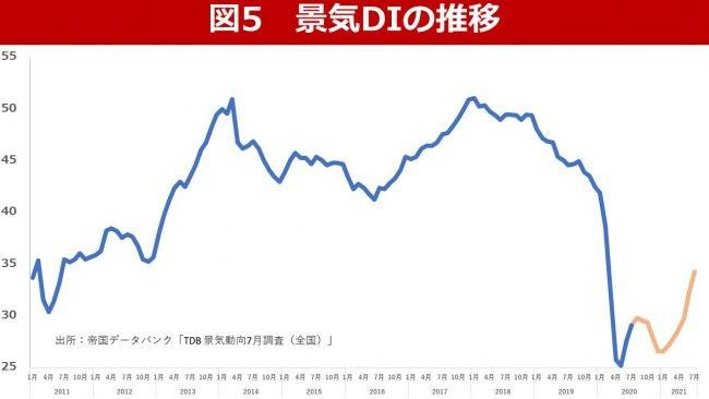 景気DIの推移
