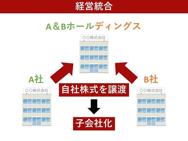 経営統合の例