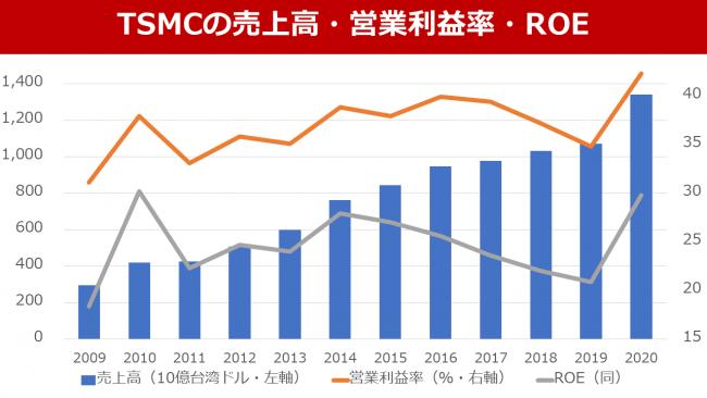 台湾TSMCの急成長と寡占化