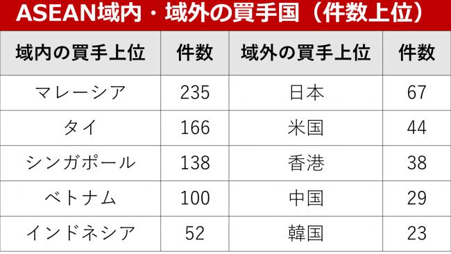 国内ディールが大多数、域外の買手は日本が最多
