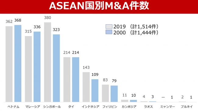ASEAN M&Aシンガポール・マレーシア・ベトナムで活況