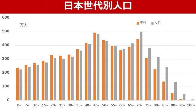 日本世代別人口