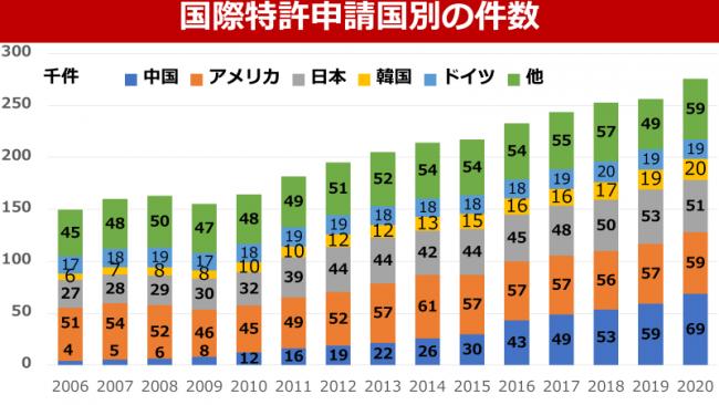 世界の特許申請件数は過去最多