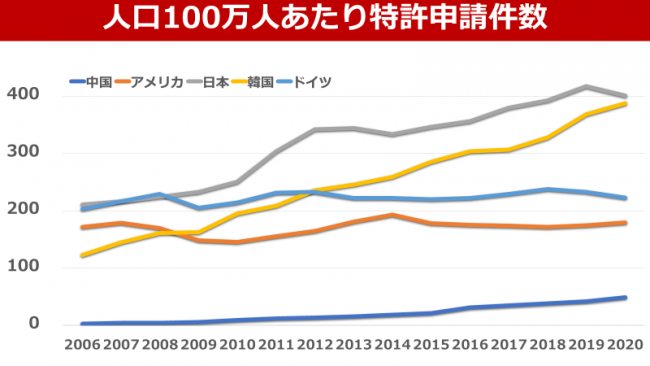 日本の国家的な技術戦略が問われる