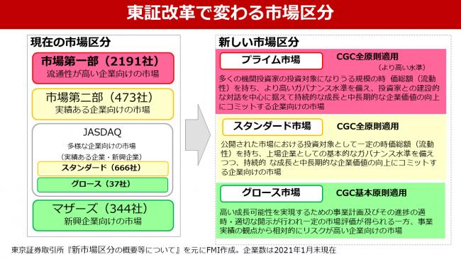 CGコード改訂と東証新市場