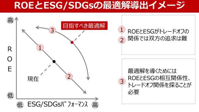 「ROE」 and「 ESG・SDGs」? 「ROE」 or「 ESG・SDGs」?