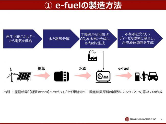 次世代燃料として期待されている「e-fuel」とは