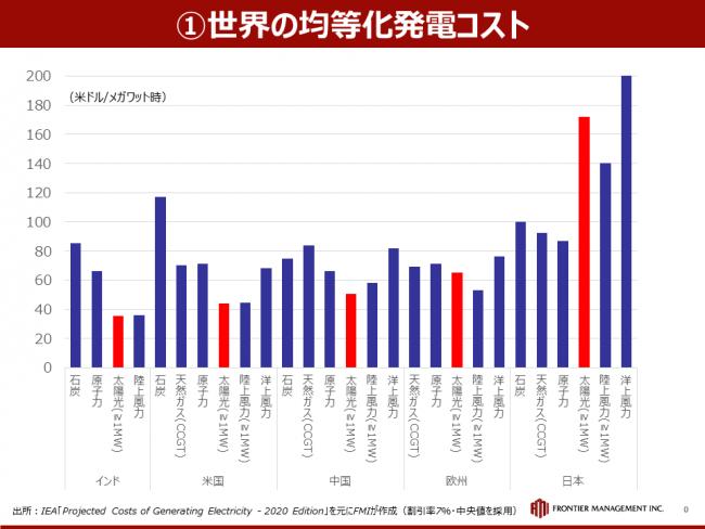 欧州と日本の発電コストの違い