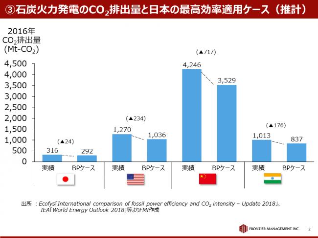 日本の石炭火力発電は「悪」なのか