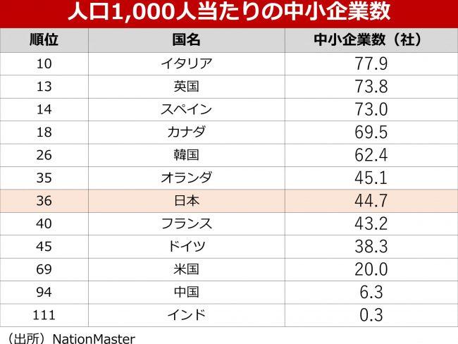 日本の中小企業数は多くない
