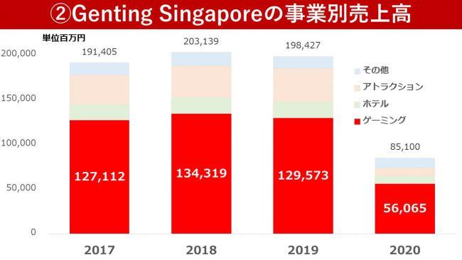 ゲンティン(Genting Singapore)の財務状況
