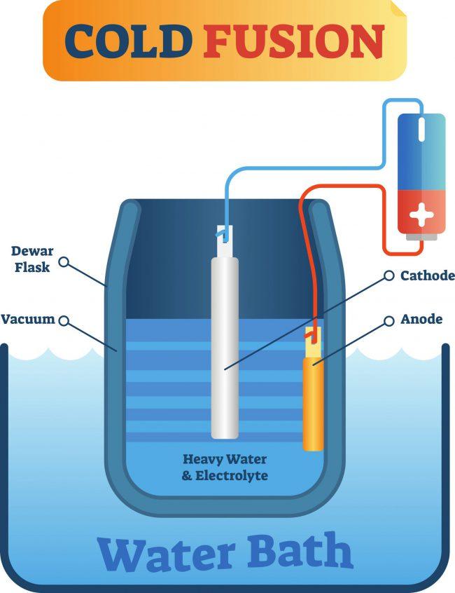 水素技術の切り札「常温核融合」とは