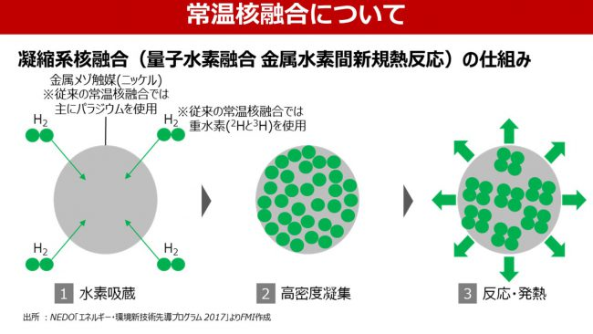 常温核融合の仕組み