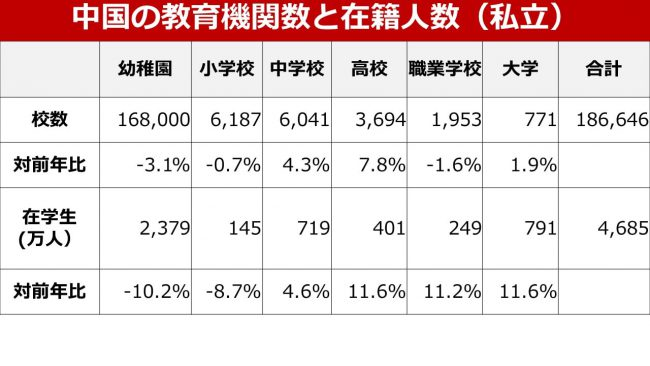 中国の教育市場の分析