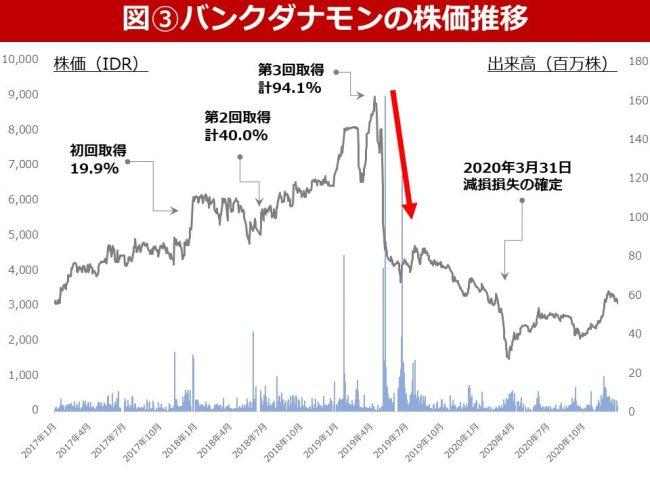 株価低下が引き金