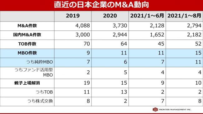 新市場区分導入で、M&Aは増加する